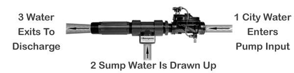 Basepump Water Powered Sump Pump Schematic
