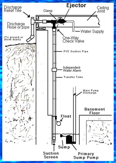 Basementsaver Water Powered Sump Pump Schematic